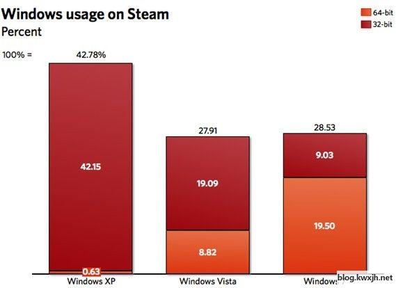 Windows 7 64位用户竟然超过32位用户